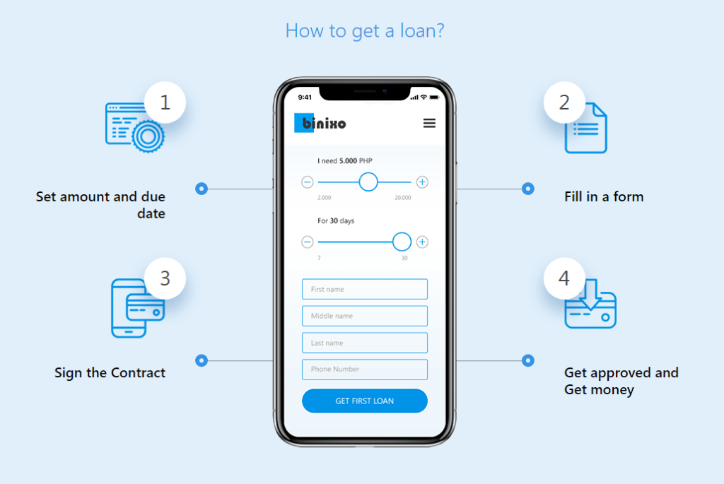 Binixo — Quick Cash Loans in South Africa